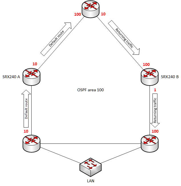 SRX_asymmetric_routing