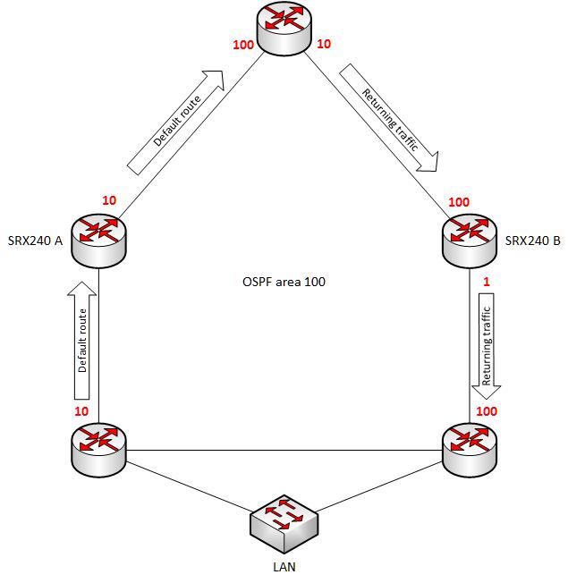 SRX_asymmetric_routing