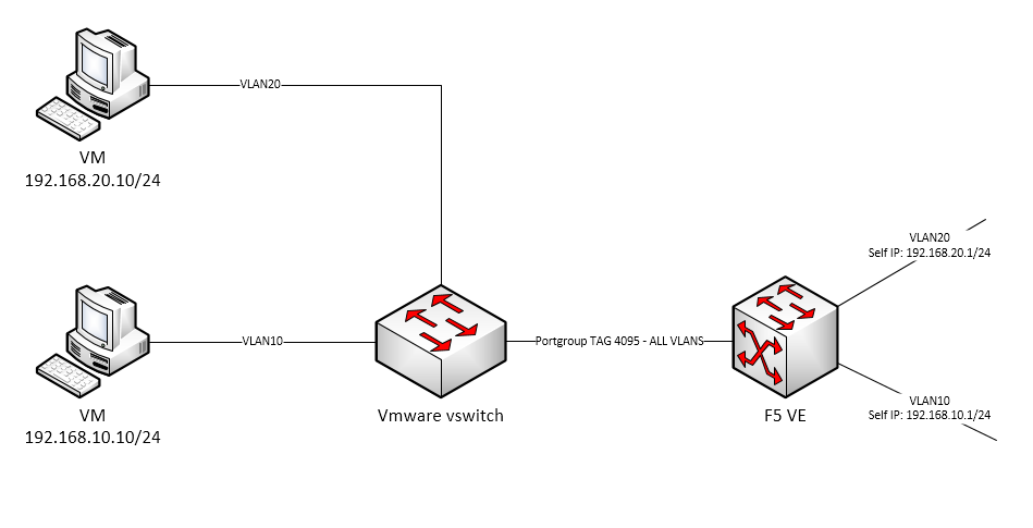 How to pass 802.1q tagged frames from Vmware switch to BIG-IP VE F5 ...